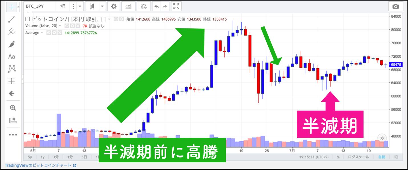 通貨 チャート 仮想